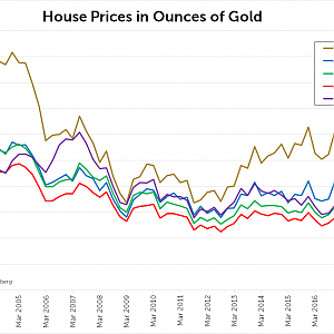House Prices in Gold